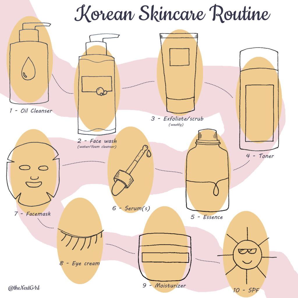 10 steps Korean Skincare Routine